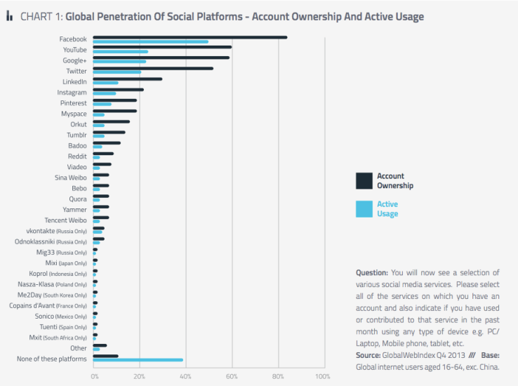 Global Penetration OF Social Platforms
